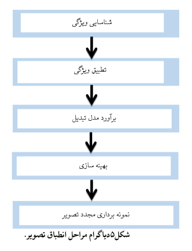 دیاگرام مراحل انطباق تصویر