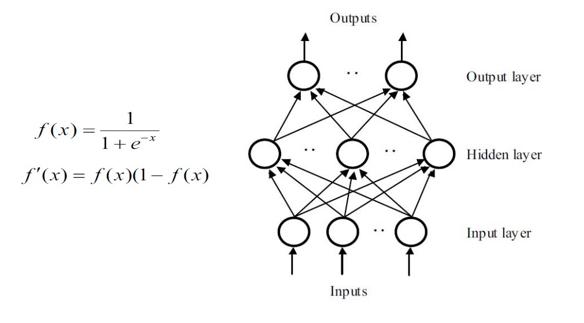 شبکه پرسپترون چند لایه و الگوریتم یادگیری آن
