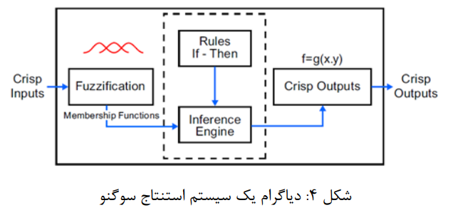 دیاگرام یک سیستم استنتاج سوگنو