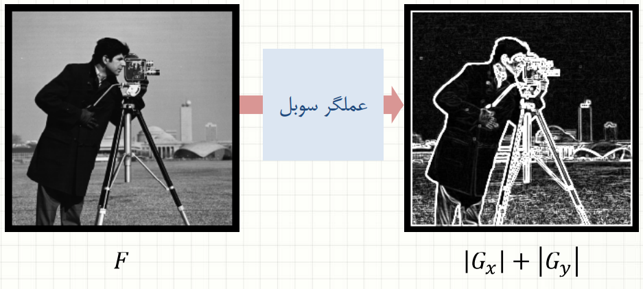 تأثیر عملگر سوبل بر لبه یابی تصاویر