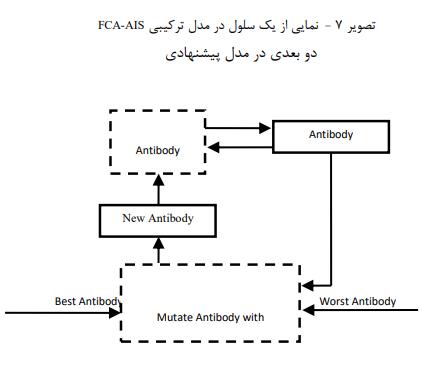 نمایی از یک سلول در مدل ترکیبی FCA-AIS