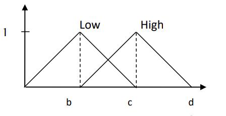 نمودار ۲ – توابع عضويت Low و High