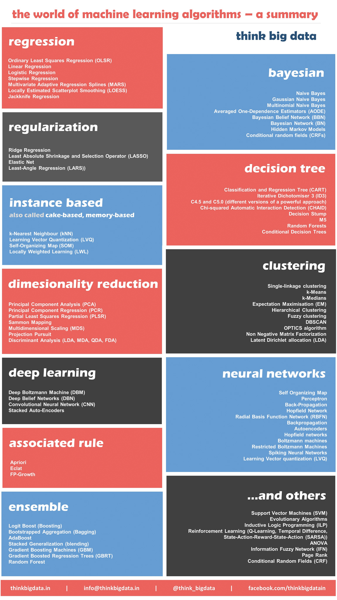12-algorithms-every-data-scientist-should-know