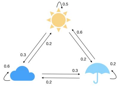 نمونهای ساده از یک مدل آبوهوایی