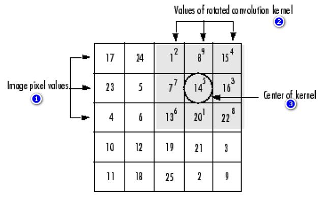 چگونگی محاسبه پیکسل خروجی