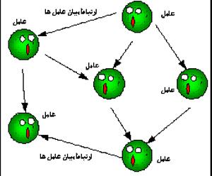 ارتباط بین عامل ها در سیستم های چند عاملی