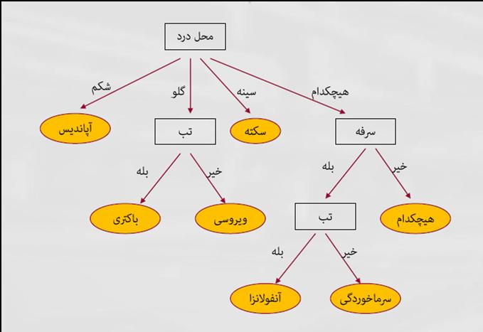 درخت تصمیم جهت تعیین نوع بیماری