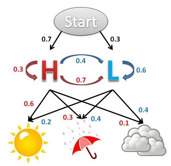 hmm_weather_model