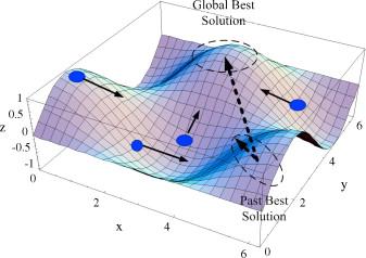 الگوریتم بهینه سازی ذرات pso