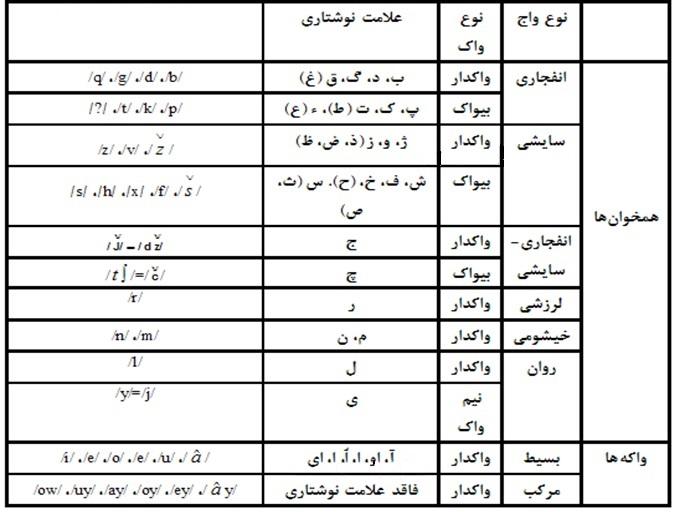 جدول واکه ها و همخوان های زبان فارسی