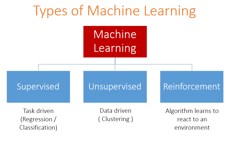 type of machine learning